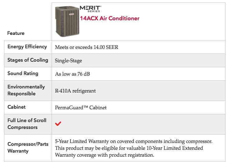 Lennox 14ACX Product Specifications